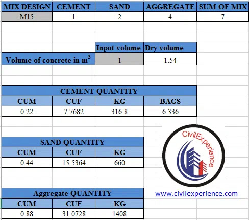 How to calculate cubic meter of concrete for M15 grade of Concrete | How to take out quantity of concrete for 1 cubic meter? | Concrete Quantity Calculation