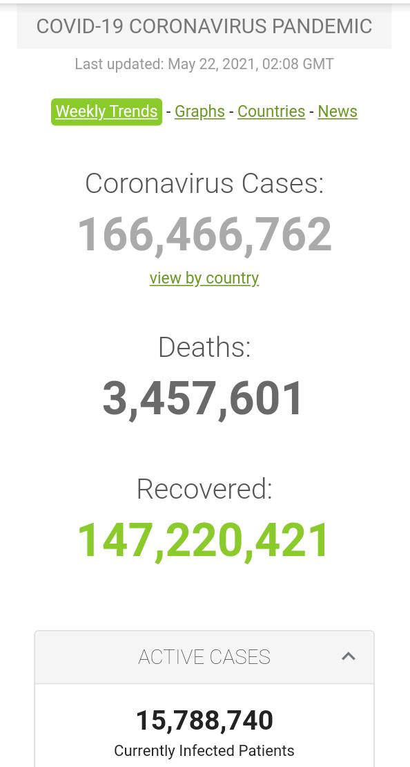 Kasus Covid-19 di Seluruh Dunia per 22 Mei 2021 (02:08 GMT)