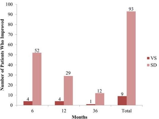 図:植物状態と重度障害の脳内出血患者の3年間の回復可能性