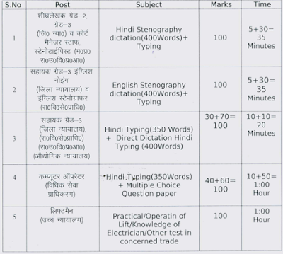 MP High Court Stenographer Exam Pattern