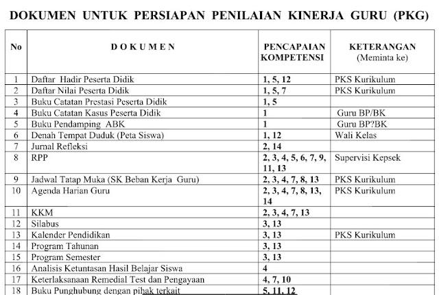 Daftar Dokument Persiapan PK Guru