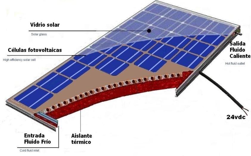a19821b5b77 ¿Cómo funciona un panel solar híbrido  Uniendo la energía solar fotovoltaica  y térmica en