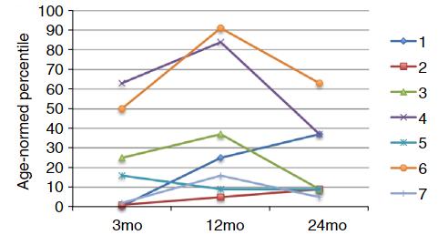 図:子供の脳内出血後の年齢調整作業記憶スコア