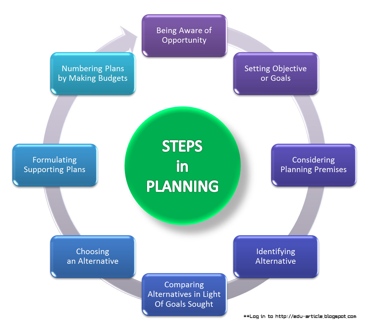 8 Steps of a Business Organization's Purchasing Process