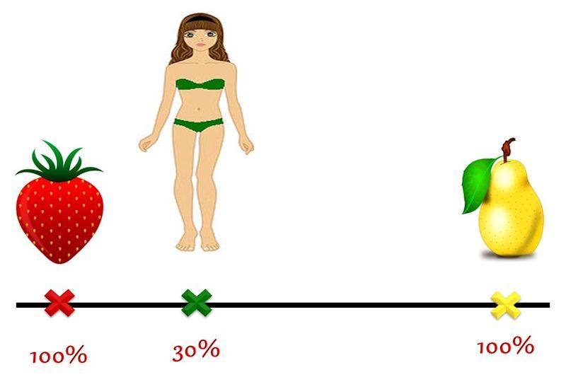 La Teoria delle Forme del Corpo Migrate