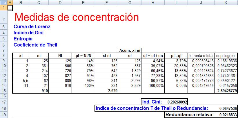 Indice De Gini Formula Excel - calendarios HD