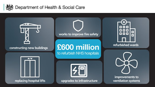 £600m to refurbush NHS hospitals