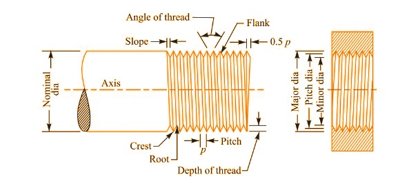 Nomenclature and Terminology used In Screw Threads