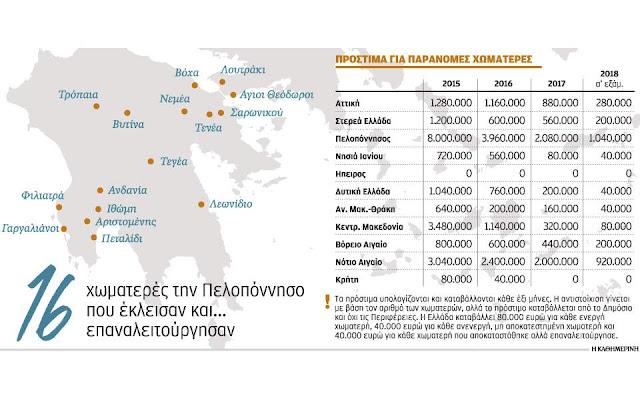 15 εκατ. ευρώ πρόστιμα στην Περιφέρεια Πελοποννήσου για τα σκουπίδια - 16 χωματερές έκλεισαν και...επαναλειτούργησαν