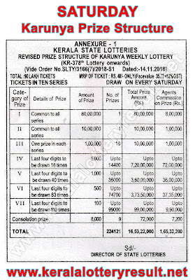 Karunya Lottery  Prize Structute 2019, Which lottery is best in Kerala, prize structure of all Kerala State Lotteries, Kerala lottery results