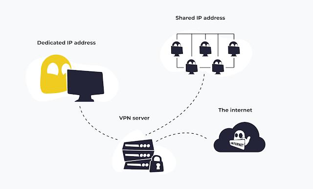 CyberGhost com sistema unico de IP dedicado