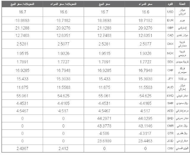 اسعار العملات في البنك الاهلي المصري الان