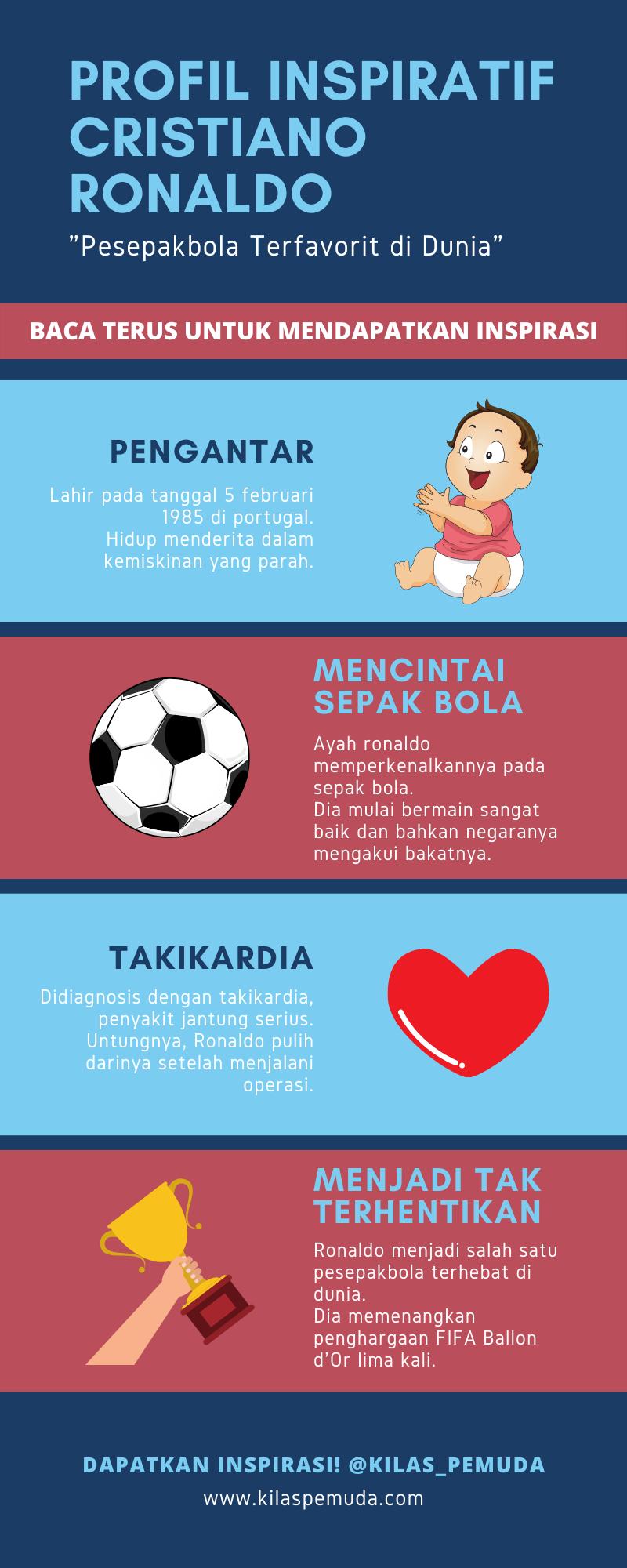 Infografis profil inspiratif Cristiano Ronaldo