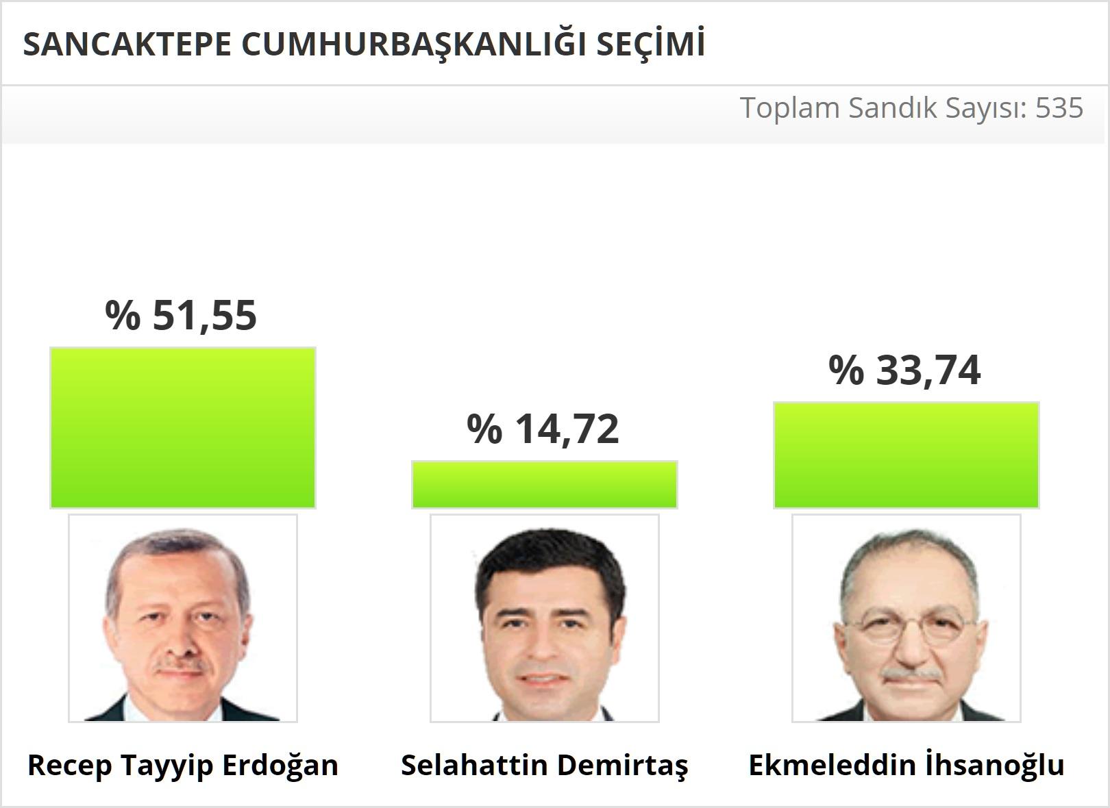 2014 Sancaktepe Cumhurbaşkanlığı Seçim Sonuçları