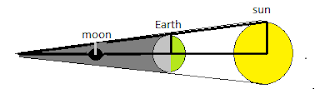 earth to sun distance, how many kilometers between earth and sun,  aristarchus model of solar system, earth and sun png, measure diameter of sun, aristarchus, measure distance between earth and sun, greek astronomer,how did aristarchus measure the distance from the earth to the sun, aristarchus timeline, how was the distance to the moon first calculated, aristarchus biography, how did aristarchus estimate the relative distances of the moon and sun quizlet, eratosthenes, how to measure distance between moon and earth, aristarchus was able to prove that, the synodic month for the moon is, hipparchus distance to the moon, observer's triangle relation, how to measure the diameter of the moon, ptolemy and epicycles, how did aristarchus die, why was aristarchus's model not accepted, aristarchus timeline, aristarchus quotes, nicholas kepler, heliocentric frame, copernicus religion, aristarchus size of the sun, sizes of the moon, how do they measure distance in space, how do we know the size of the sun, distance from earth to sun in km, mars current distance from sun, distance between earth and moon, how long would it take to get to the sun, how is the earth-sun distance measured, distance between sun and moon, aristarchus family, define heliocentric theory, why is the heliocentric theory important, archimedes distance to the moon,