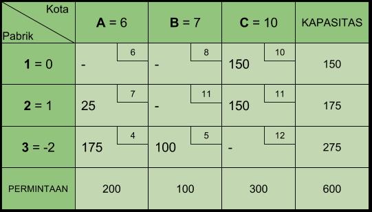 Tabel Transportasi MODI 2