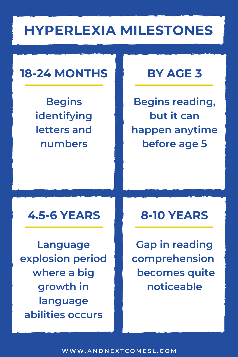 Important milestones for hyperlexia and language development