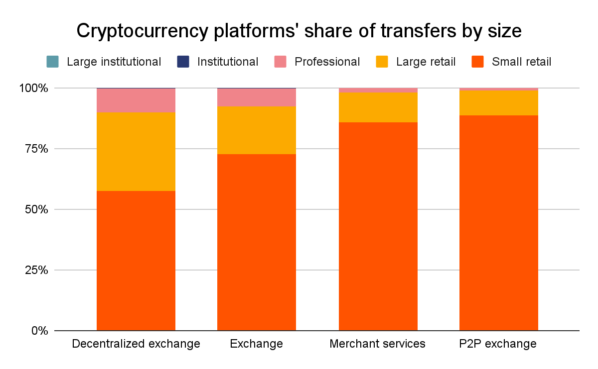 Central and Southern Asia, Latin America, and Africa send more web traffic to P2P platforms than regions whose countries tend to have larger economies, such as Western Europe and Eastern Asia.
