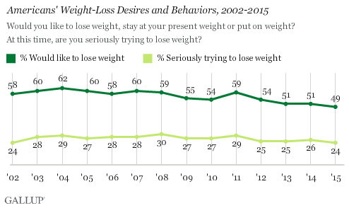 summery of graph search americans weight loos from 2002-2015