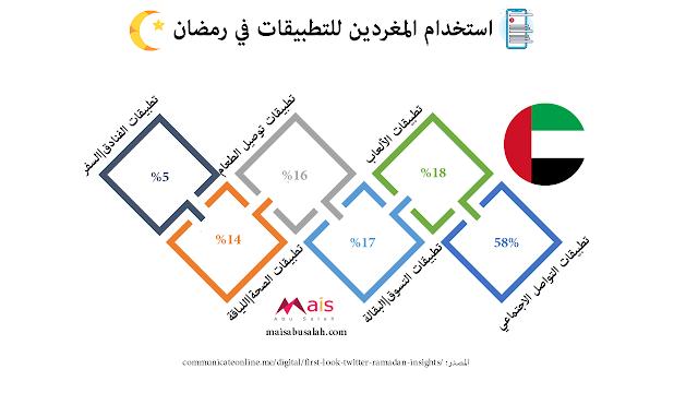 استخدام المغردين الإماراتيين للتطبيقات في رمضان #انفوجرافيك