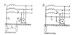 Схемы заземления (а) и зануления (б)