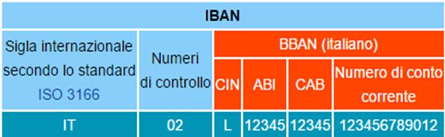 struttura-codice-iban