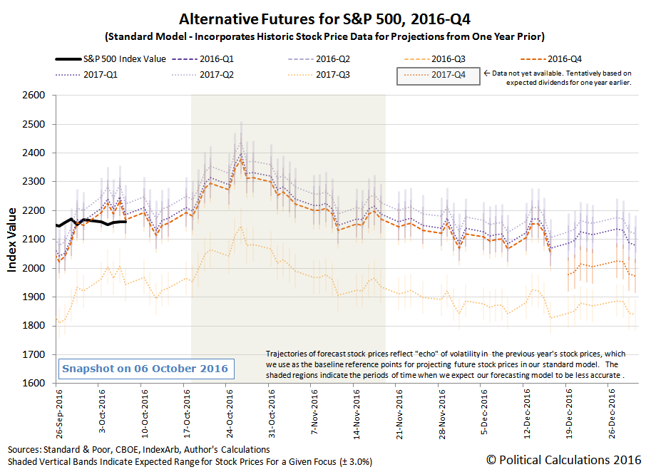 Alternative Futures - S&P 500 - 2016Q4 - Standard Model - Snapshot 20161006