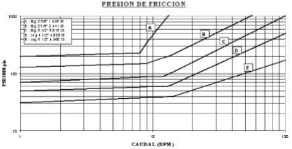 Fracturamiento Hidráulico Multietapa - Presión de fricción en perforados