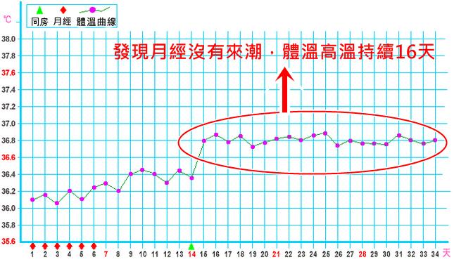 6種基礎體溫曲線圖所代表的意義(附圖)