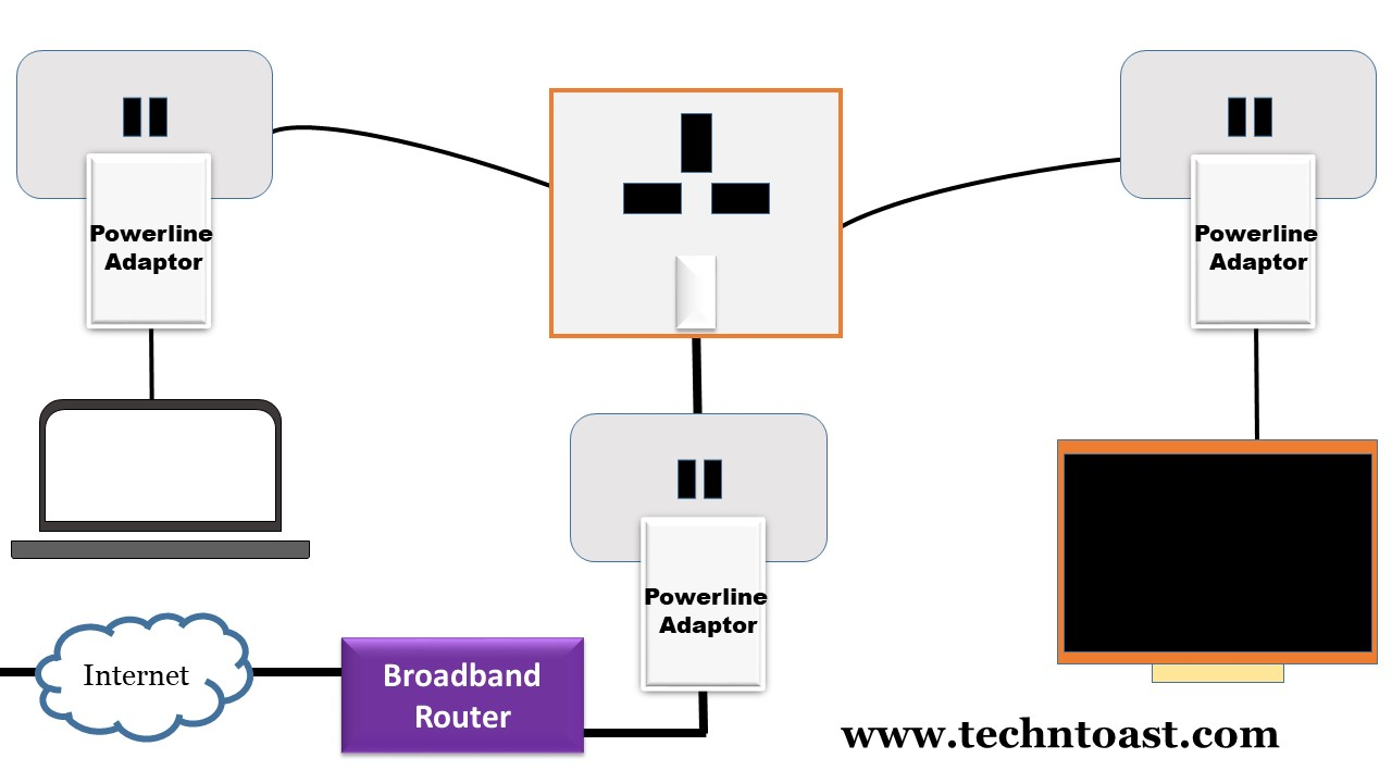 Broadband over powerlines adapters
