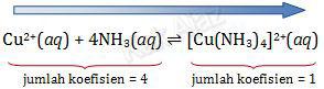 Volume diperkecil reaksi bergeser ke kanan (ke jumlah koefisien kecil)