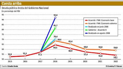 La deuda ya impacta sobre el pbi el 82 por ciento y crece...