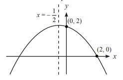 Persamaan Sumbu Simetri Dan Titik Optimum Grafik Fungsi Kuadrat Beserta Contoh Soal Dan Pembahasannya