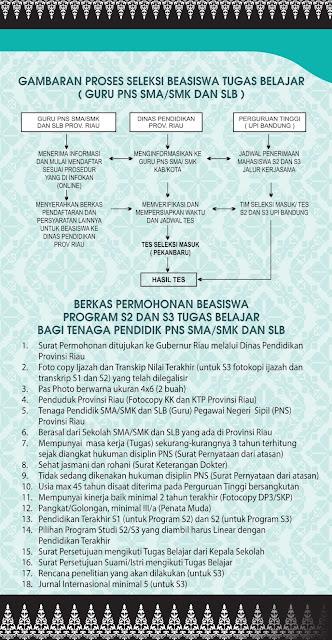 Program Beasiswa S2 dan S3 Tugas Belajar Bagi Tenaga Pendidik ( Guru PNS SMA/ SMK dan SLB) Di UPI Bandung Oleh Pemprov Riau