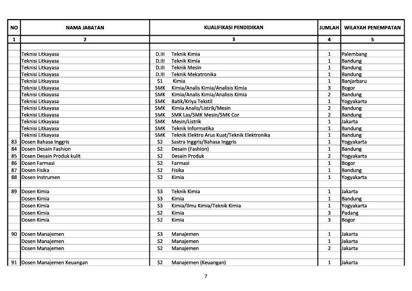 Rekrutmen Cpns Kemenperin 2013 Lowongan Rekrutmen Bulog Terbaru Juli 2016 Info Cpns Cpns 2013 Kemenperin 340 Formasi Lowongan Kerja Cpns Dan Bumn