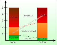 input output levels of TTL logic gates
