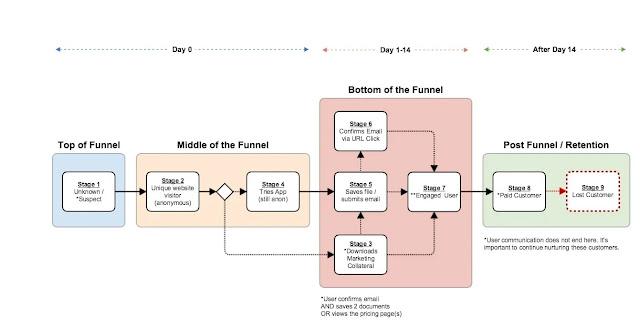 Data Flowchart Template