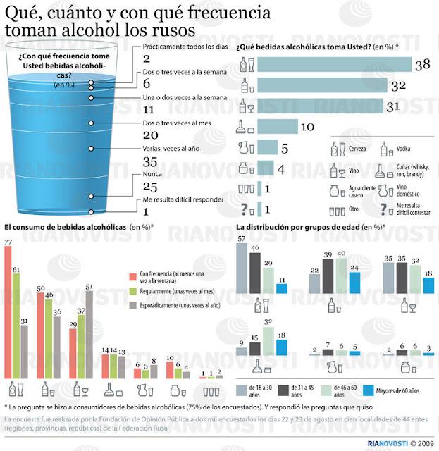 El consumo de alcohol en Rusia