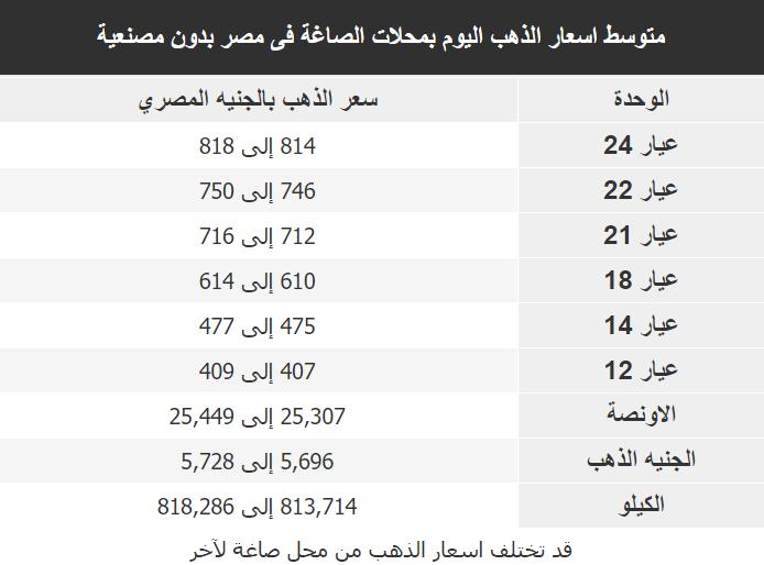 اسعار الذهب اليوم فى مصر Gold الخميس 9 ابريل 2020