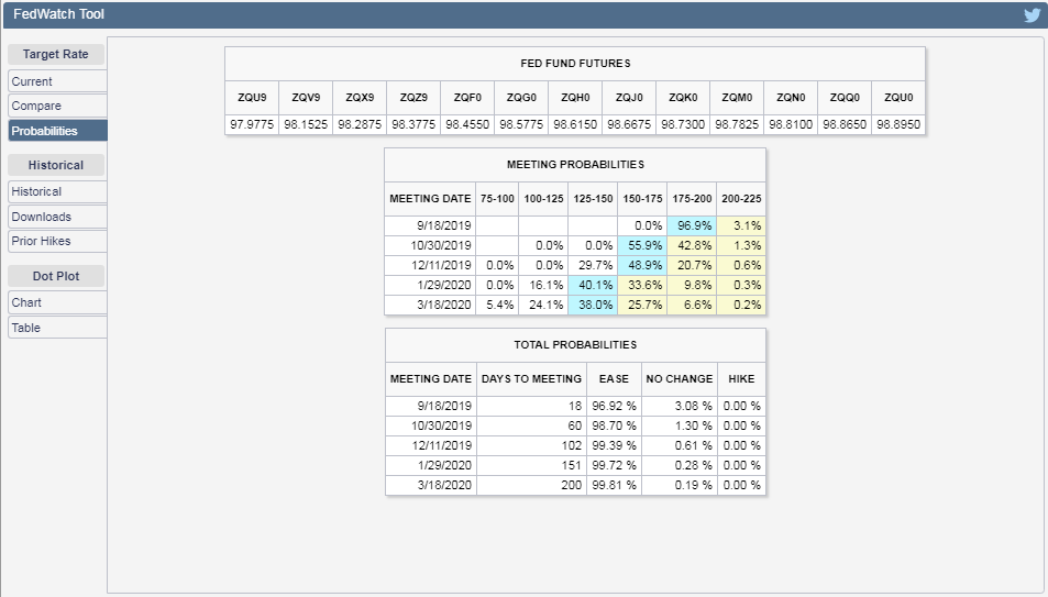 CME Group FedWatch Tool Probabilities of Federal Funds Rate Changing at Future FOMC Meeting Dates, Snapshot on 30 August 2019