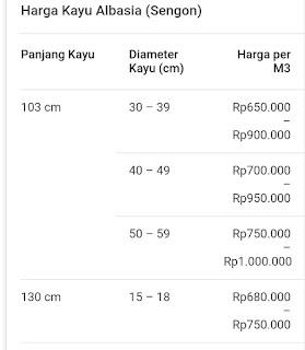 Daftar harga kayu sengon
