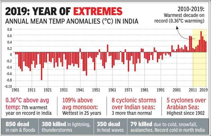 2019 was 7th warmest year since 1901; indiathinkers