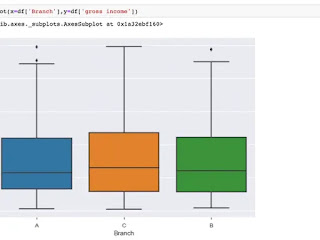 Best Coursera Course to learn Pandas with Python