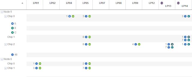 LPAR CPU assignment view