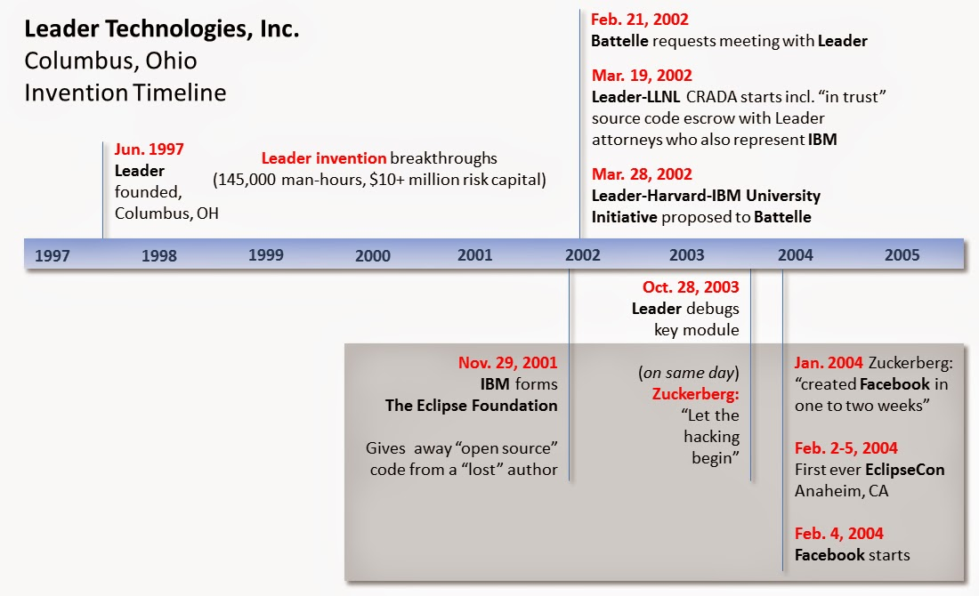 Leader Technologies, Inc., Columbus, Ohio, Invention Timeline