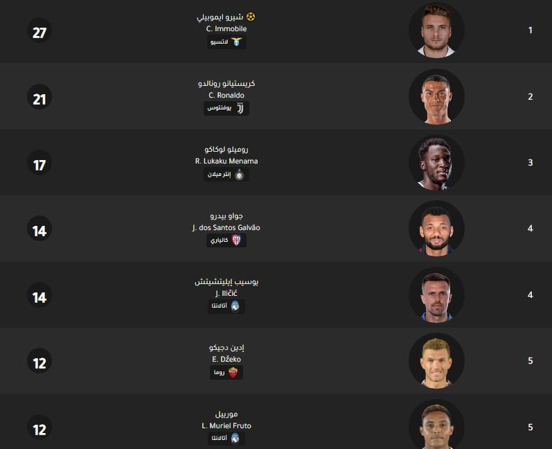 جدول ترتيب هدافي الدوري الإيطالي اليوم بتاريخ 25-2-2020