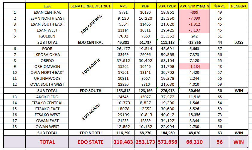 Edo Governorship Results In Tabular Form As Announced So Far by INEC