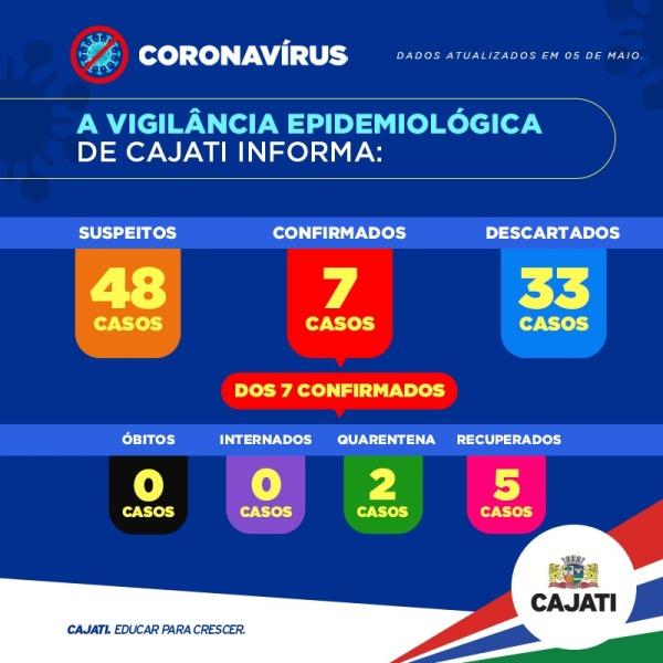 Cajati soma 7 casos confirmados positivos do Coronavírus - Covid-19