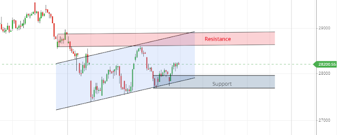 Banknifty Spot analysis for 19th August