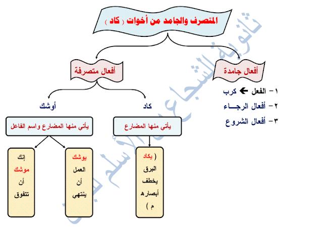 وسائل توضيحية للنحو للصف العاشر ثانوية الشجاع بن الأسلم